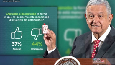 Photo of Calificación del Presidente AMLO cae por manejo de epidemia de COVID19: Reforma
